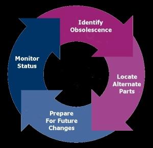 Managing Obsolescence